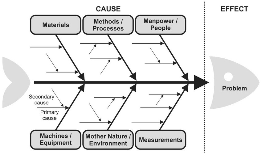A-generic-representation-of-the-Ishikawa-diagram-aka-Fishbone-diagram